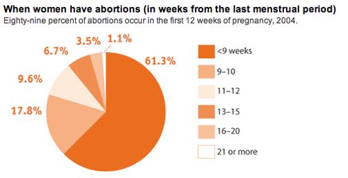 Abortionweek