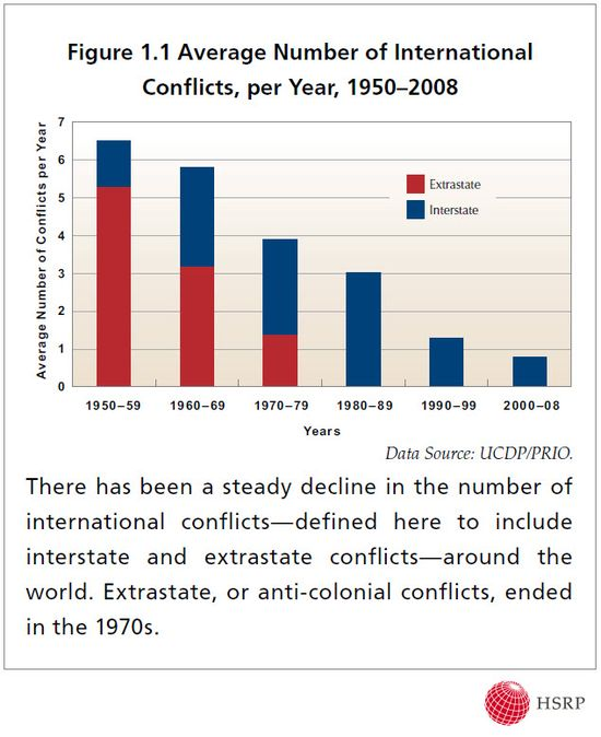 InternationalConflicts