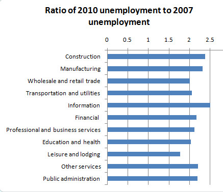 Unemploymentsector