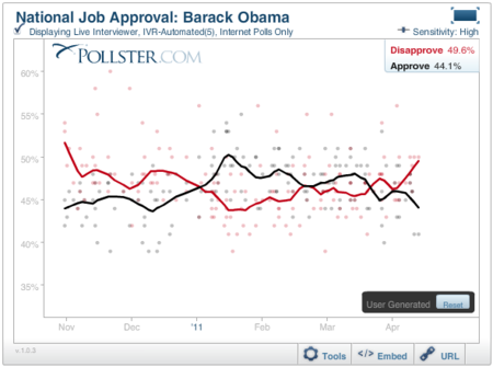 2011-04-18-Blumenthal-ObamaApproval.PNG