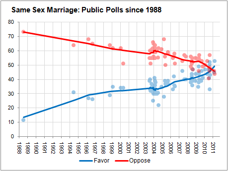 MarriageEqualityChart