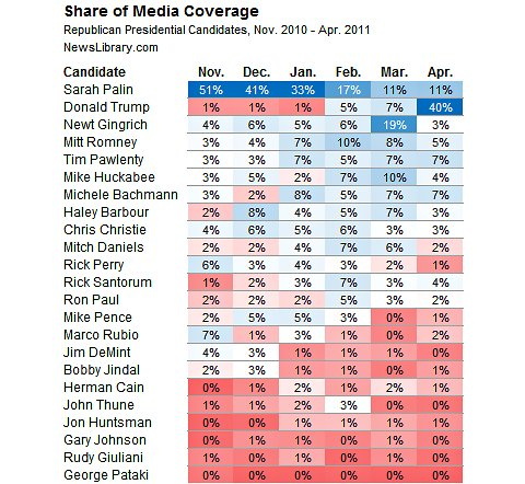 Media_Coverage_Chart