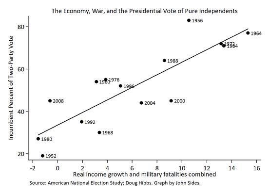 Independents_Economy_War