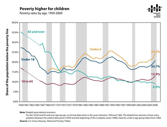 Poverty_age_all_years_