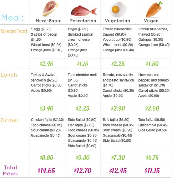 Meat_vegan_chart