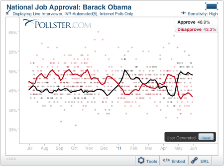 2011-06-05-ObamaApprovalNoRasmussen1.png