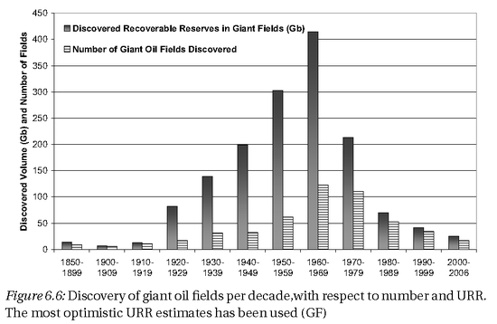 Giant_discoveries
