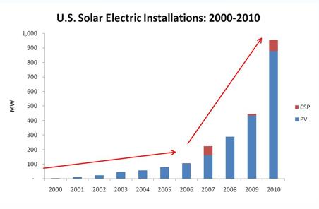 Solarchart