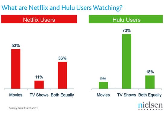Netflix_Hulu