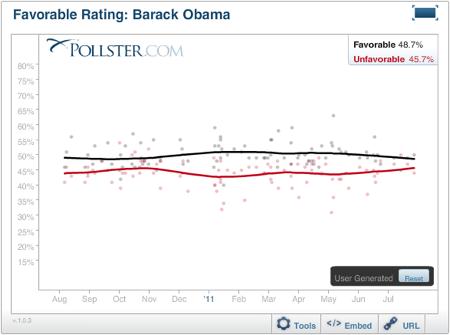 2011-08-03-Blumenthal-ObamaFavorable.png