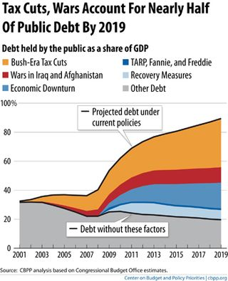 Bush_tax_cuts_and_future_debt_(cbpp)