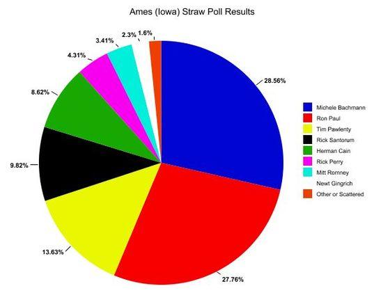 Ames-chart