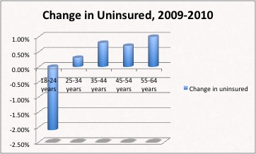 Change in uninsured