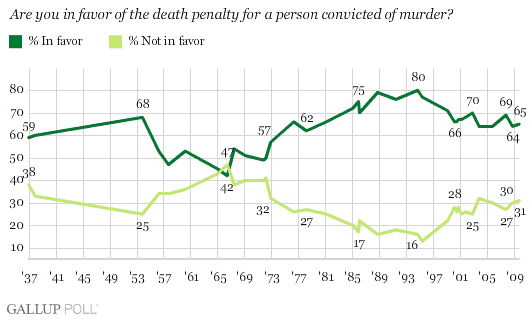 Gallup_death_penalty