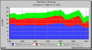 Total Tax Revenue 1980-2011