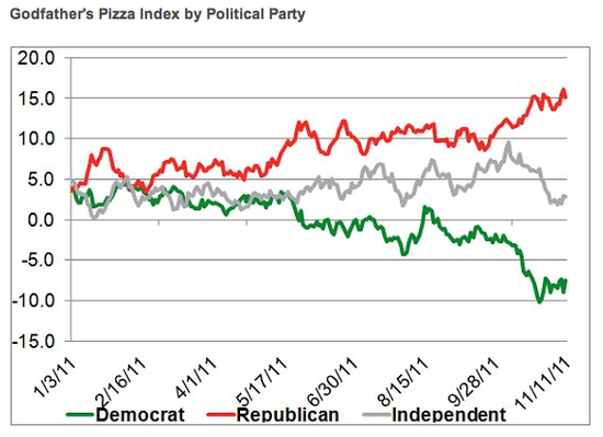 Pizza_index