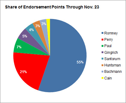 Endorsements_total