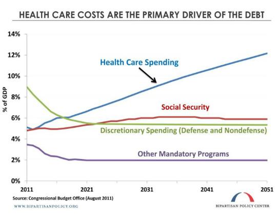 Healthcare_Spending