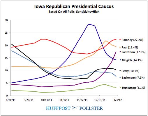 Iowa_Poll_Of_Polls