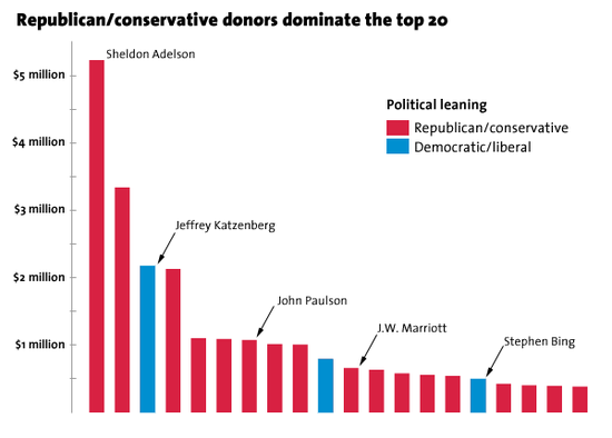 Top_donors