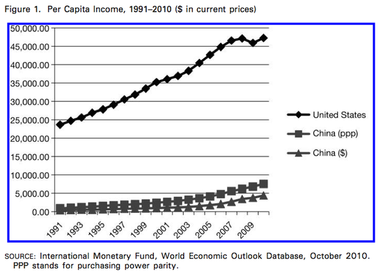 Chinese_American_Income