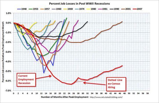 Jobs_Chart