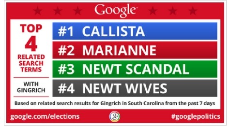 Gingrich google searches SC