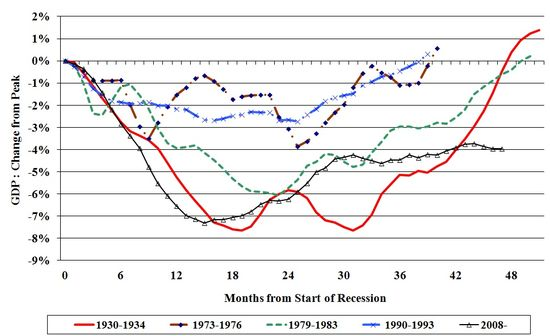 Gdp chart jan 2012