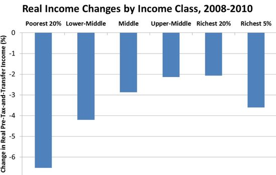 Income_Changes