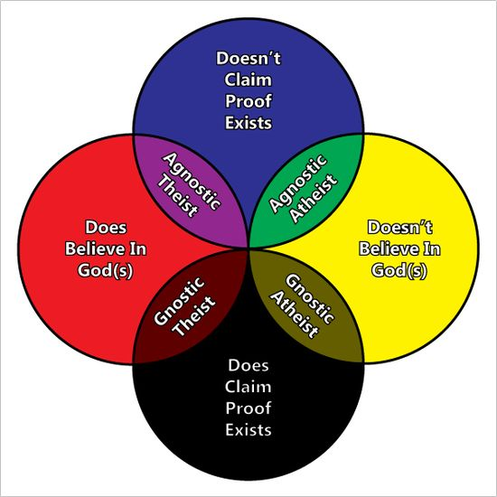 arguments for and against religion