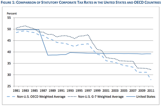 Corp_Tax_Rate