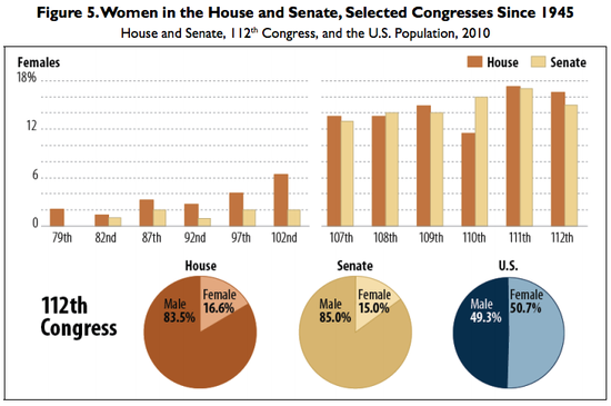 Congress_Gender