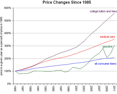 College_Prices