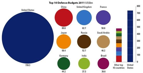 Defense_Budget