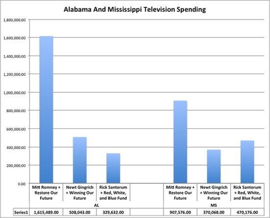 Alabama and mississippi tvspending