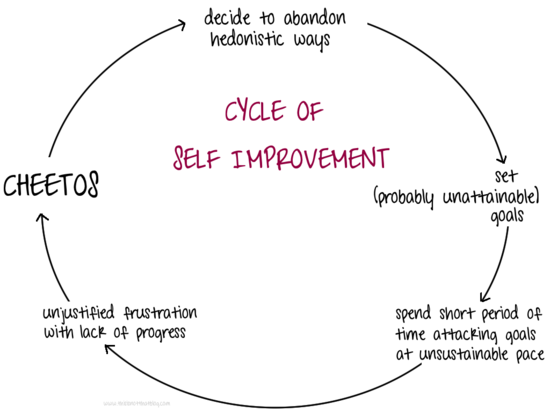 CycleofimprovementF