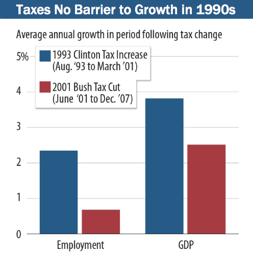 Taxes_Growth