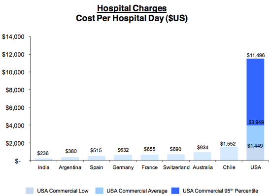 Hospital_Charges