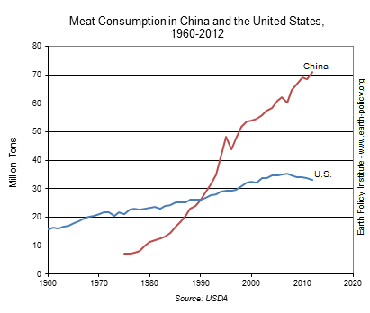 Meat_China_US