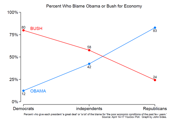Bush_Obama_Partisan