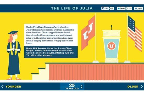 Life of julia