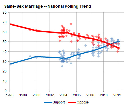 Marriage_Trends