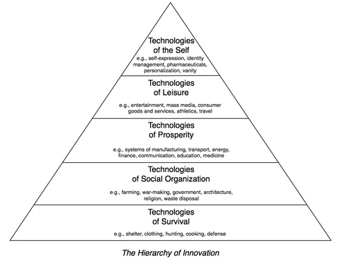 Hierarchy of innovation-thumb