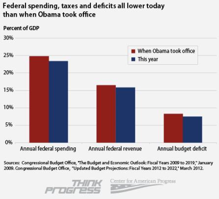 Obamaspendingchart