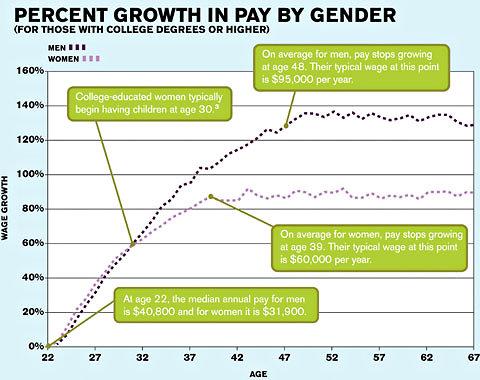 Economix-24payscalegap-blog480
