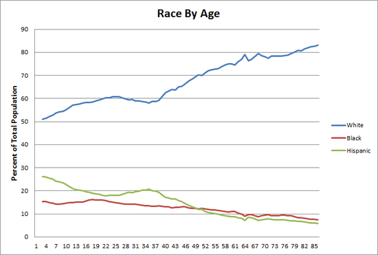 Race_And_Age