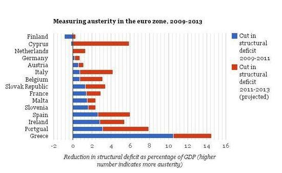 Austerity_eurozone