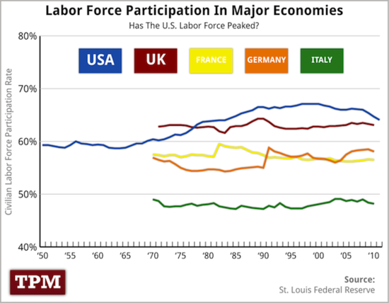 Labor_Force_Participation