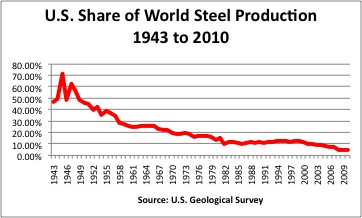 Steel_production