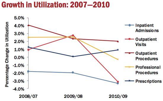 Growth-in-Utilization
